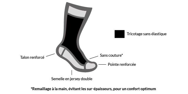 Schéma technique Mi-chaussettes semelle double